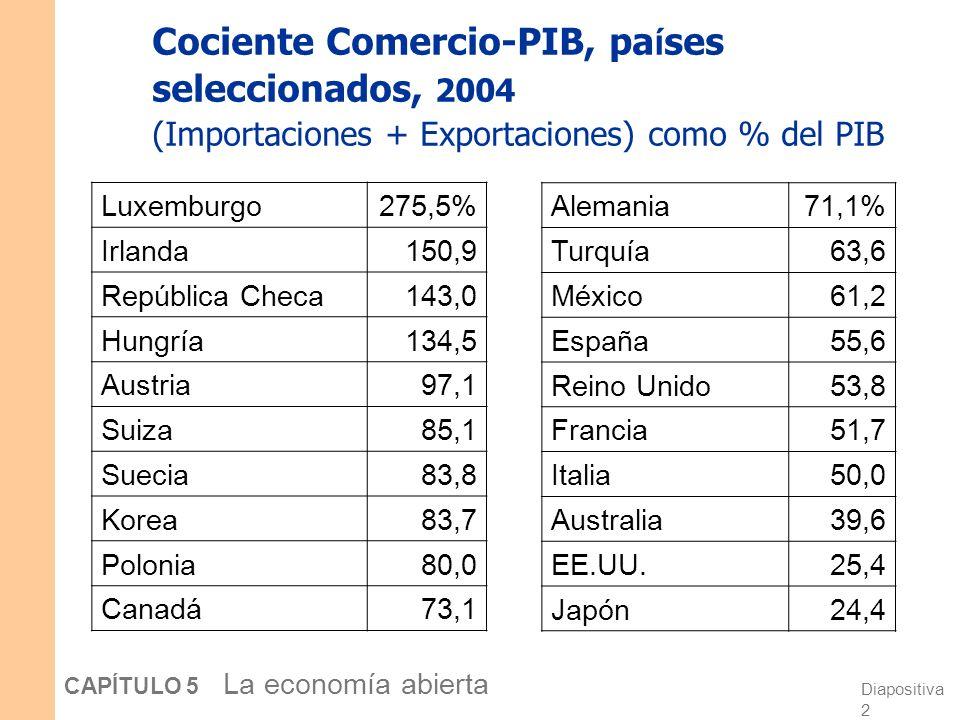 Diapositiva 2 CAPÍTULO 5 La economía abierta Cociente Comercio-PIB, pa í ses seleccionados, 2004 (Importaciones + Exportaciones) como % del PIB Luxemburgo275,5% Irlanda150,9 República Checa143,0 Hungría134,5 Austria97,1 Suiza85,1 Suecia83,8 Korea83,7 Polonia80,0 Canadá73,1 Alemania71,1% Turquía63,6 México61,2 España55,6 Reino Unido53,8 Francia51,7 Italia50,0 Australia39,6 EE.UU.25,4 Japón24,4
