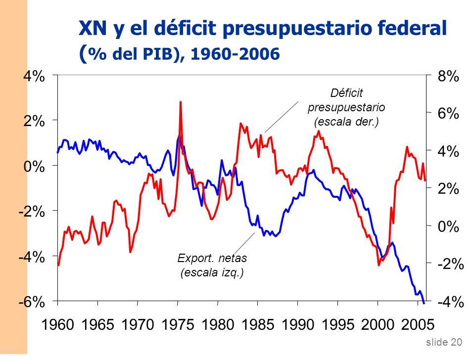 XN y el déficit presupuestario federal ( % del PIB), 1960-2006 -6% -4% -2% 0% 2% 4% 1960196519701975198019851990199520002005 -4% -2% 0% 2% 4% 6% 8% Export.