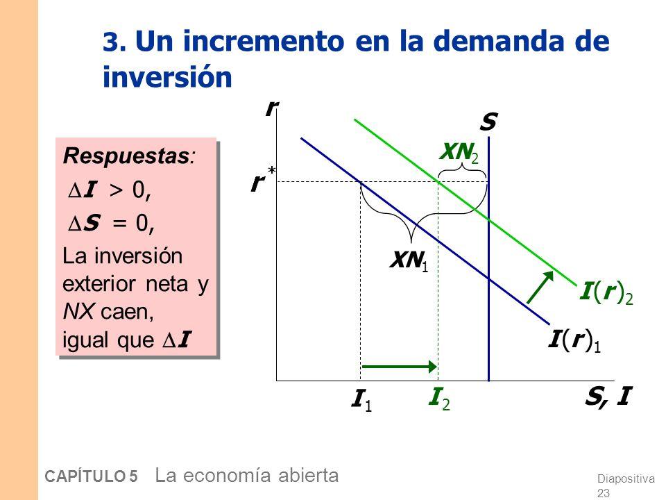 Diapositiva 23 CAPÍTULO 5 La economía abierta 3.