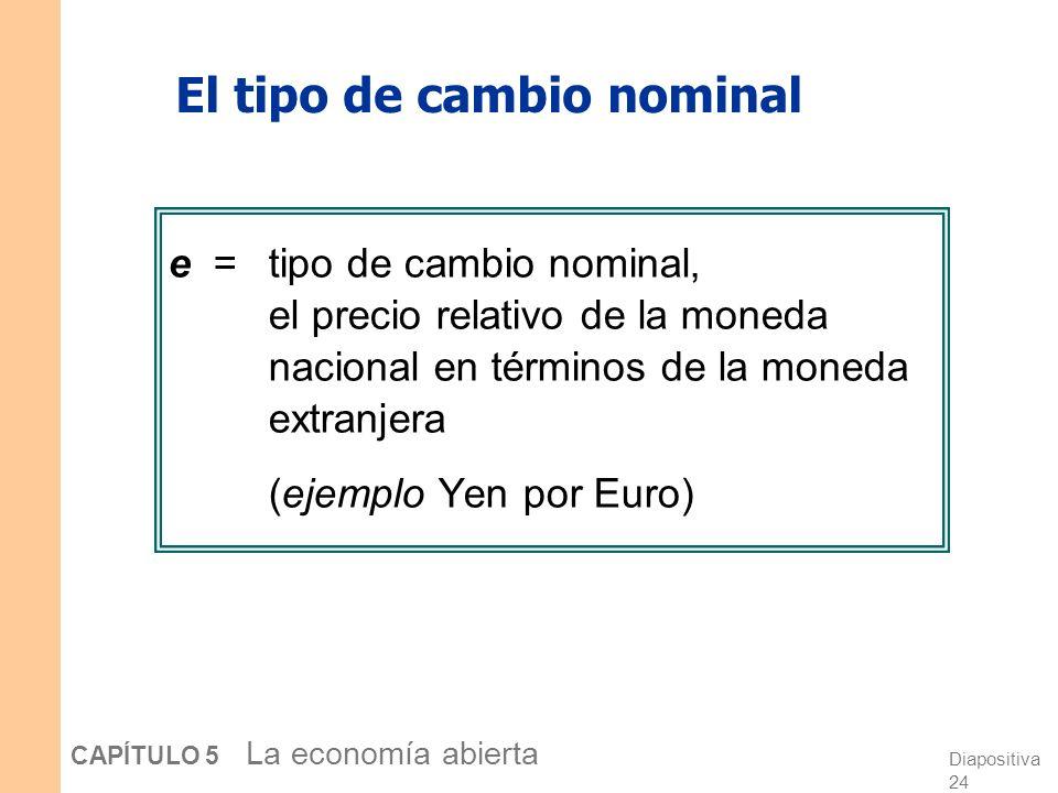 Diapositiva 24 CAPÍTULO 5 La economía abierta El tipo de cambio nominal e = tipo de cambio nominal, el precio relativo de la moneda nacional en términos de la moneda extranjera (ejemplo Yen por Euro)