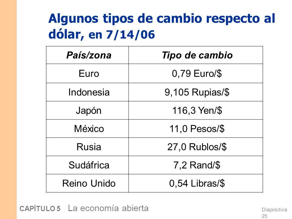 Diapositiva 25 CAPÍTULO 5 La economía abierta Algunos tipos de cambio respecto al dólar, en 7/14/06 País/zonaTipo de cambio Euro0,79 Euro/$ Indonesia9,105 Rupias/$ Japón116,3 Yen/$ México11,0 Pesos/$ Rusia27,0 Rublos/$ Sudáfrica7,2 Rand/$ Reino Unido0,54 Libras/$