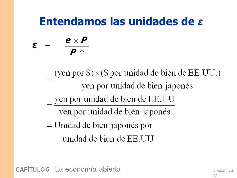 Diapositiva 27 CAPÍTULO 5 La economía abierta Entendamos las unidades de ε ε