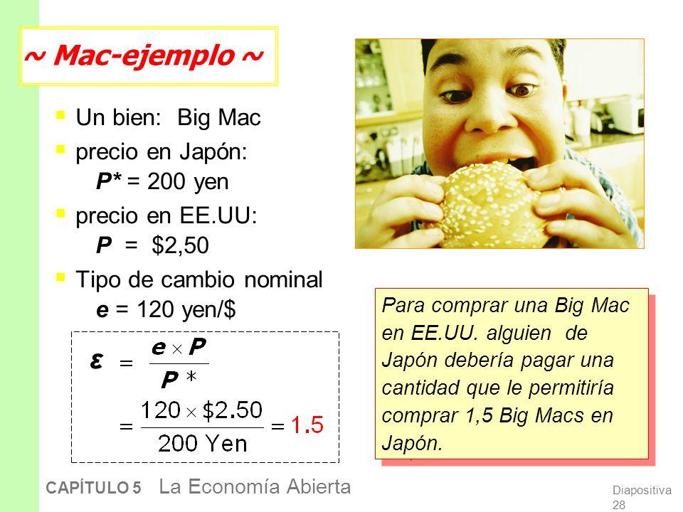 Un bien: Big Mac precio en Japón: P* = 200 yen precio en EE.UU: P = $2,50 Tipo de cambio nominal e = 120 yen/$ Para comprar una Big Mac en EE.UU.