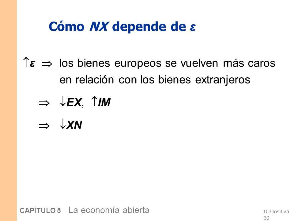 Diapositiva 30 CAPÍTULO 5 La economía abierta Cómo NX depende de ε ε los bienes europeos se vuelven más caros en relación con los bienes extranjeros EX, IM XN