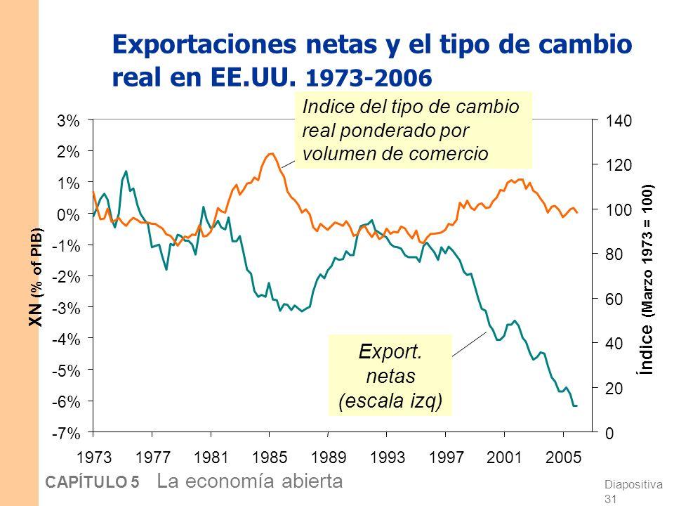 Diapositiva 31 CAPÍTULO 5 La economía abierta Exportaciones netas y el tipo de cambio real en EE.UU.