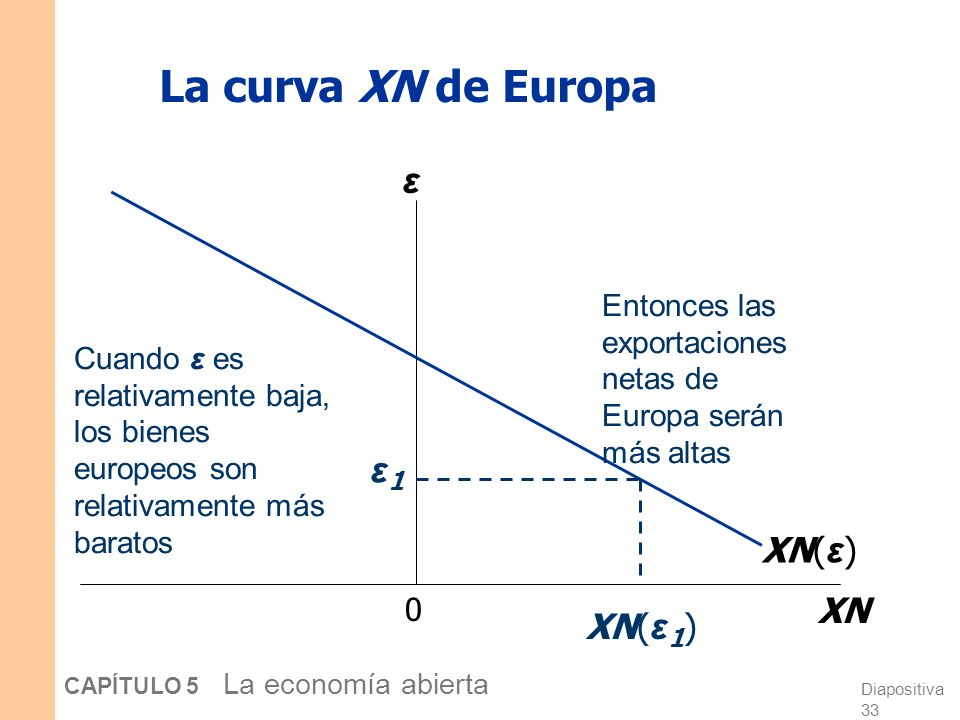 Diapositiva 33 CAPÍTULO 5 La economía abierta La curva XN de Europa 0 XN ε XN( ε ) ε1ε1 Cuando ε es relativamente baja, los bienes europeos son relativamente más baratos XN( ε 1 ) Entonces las exportaciones netas de Europa serán más altas