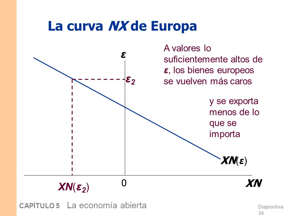 Diapositiva 34 CAPÍTULO 5 La economía abierta La curva NX de Europa 0 XN ε XN (ε) ε2ε2 A valores lo suficientemente altos de ε, los bienes europeos se vuelven más caros XN( ε 2 ) y se exporta menos de lo que se importa