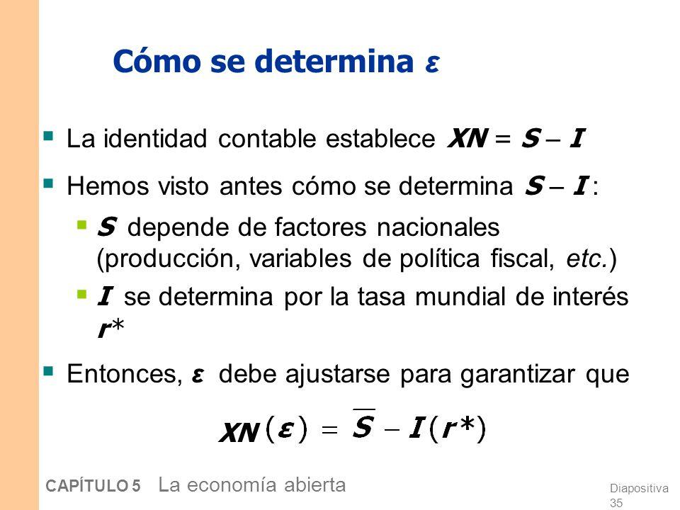 Diapositiva 35 CAPÍTULO 5 La economía abierta Cómo se determina ε La identidad contable establece XN = S – I Hemos visto antes cómo se determina S – I : S depende de factores nacionales (producción, variables de política fiscal, etc.) I se determina por la tasa mundial de interés r * Entonces, ε debe ajustarse para garantizar que XN