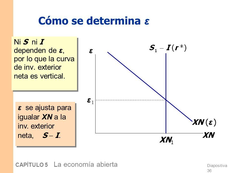 Diapositiva 36 CAPÍTULO 5 La economía abierta Cómo se determina ε Ni S ni I dependen de ε, por lo que la curva de inv.
