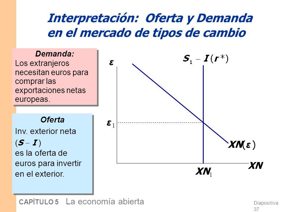 Diapositiva 37 CAPÍTULO 5 La economía abierta Interpretación: Oferta y Demanda en el mercado de tipos de cambio Demanda: Los extranjeros necesitan euros para comprar las exportaciones netas europeas.