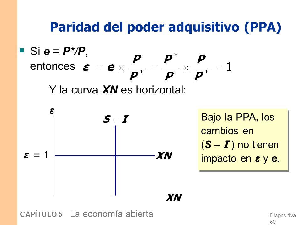 Diapositiva 50 CAPÍTULO 5 La economía abierta Paridad del poder adquisitivo (PPA) Si e = P*/P, entonces Y la curva XN es horizontal: ε XN ε = 1 S I Bajo la PPA, los cambios en (S – I ) no tienen impacto en ε y e.