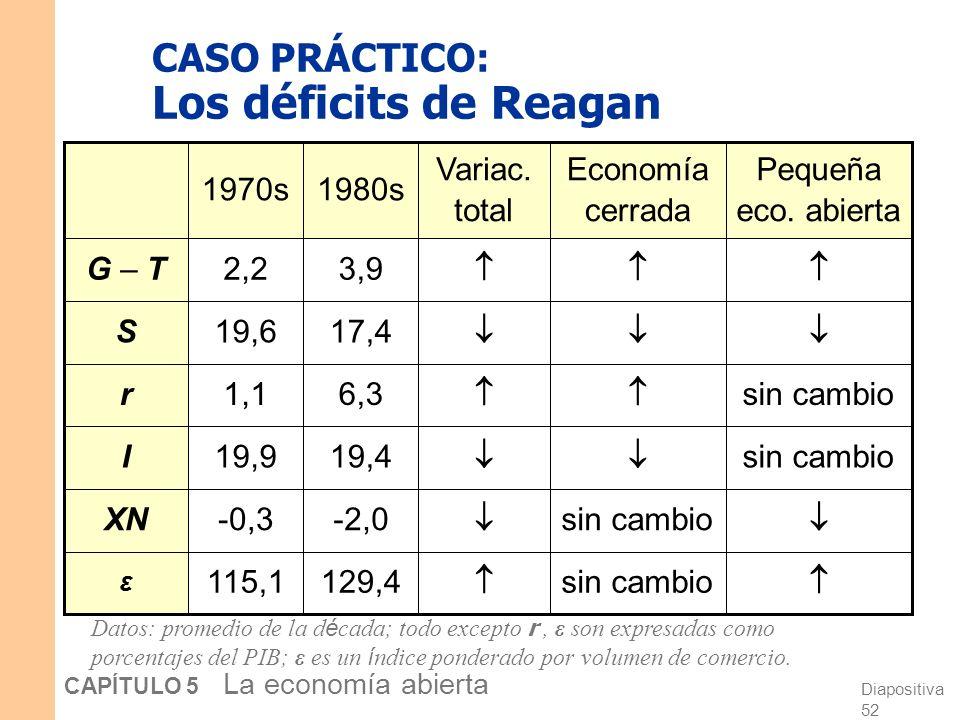 Diapositiva 52 CAPÍTULO 5 La economía abierta sin cambio sin cambio 129,4 -2,0 19,4 6,3 17,4 3,9 115,1 -0,3 19,9 1,1 19,6 2,2 Economía cerrada Pequeña eco.