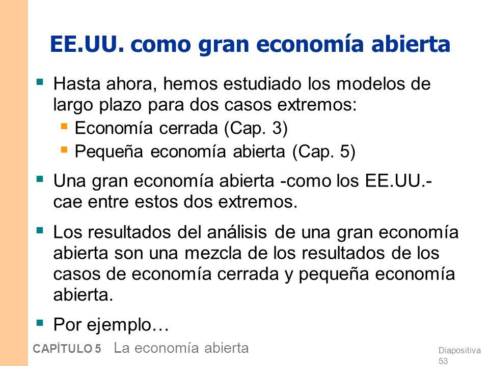 Diapositiva 53 CAPÍTULO 5 La economía abierta EE.UU.
