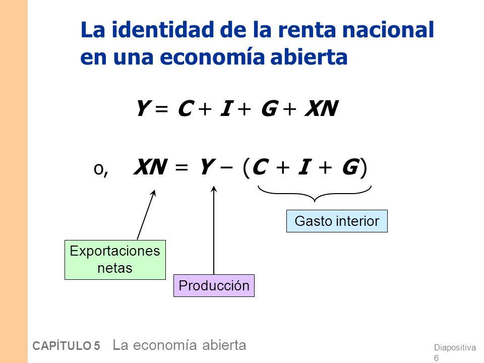Diapositiva 6 CAPÍTULO 5 La economía abierta La identidad de la renta nacional en una economía abierta Y = C + I + G + XN o, XN = Y – (C + I + G ) Exportaciones netas Gasto interior Producción