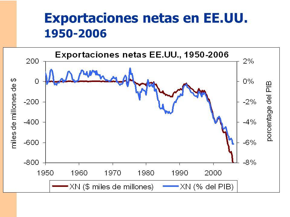 Exportaciones netas en EE.UU. 1950-2006