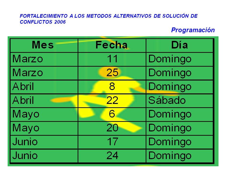FORTALECIMIENTO A LOS METODOS ALTERNATIVOS DE SOLUCIÓN DE CONFLICTOS 2006 -2007 Corporación Acción Ciudadana AC-Colombia CUENTERIA 12 puestas en escena Tres por mes 30 minutos de duración Dirigido a todos los grupos PUBLICO ILIMITADO