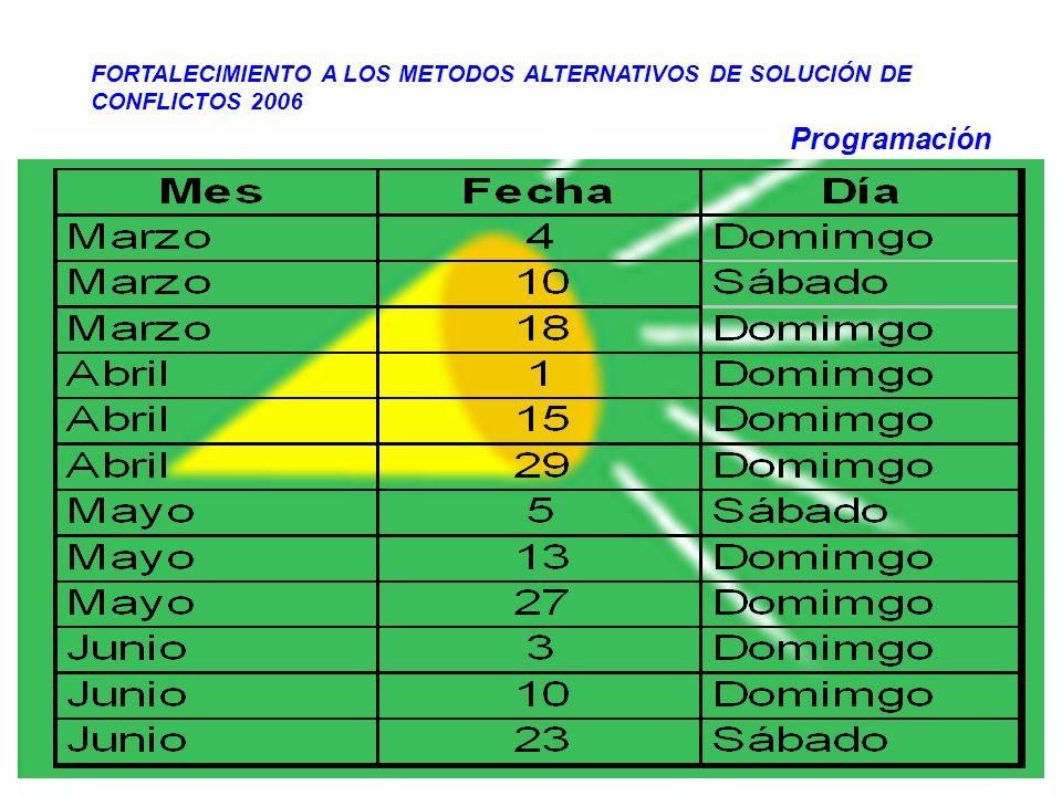 FORTALECIMIENTO A LOS METODOS ALTERNATIVOS DE SOLUCIÓN DE CONFLICTOS 2006-2007 Corporación Acción Ciudadana AC-Colombia CINEFORO 5 Cineforos Participación de 40 personas Tres horas de duración