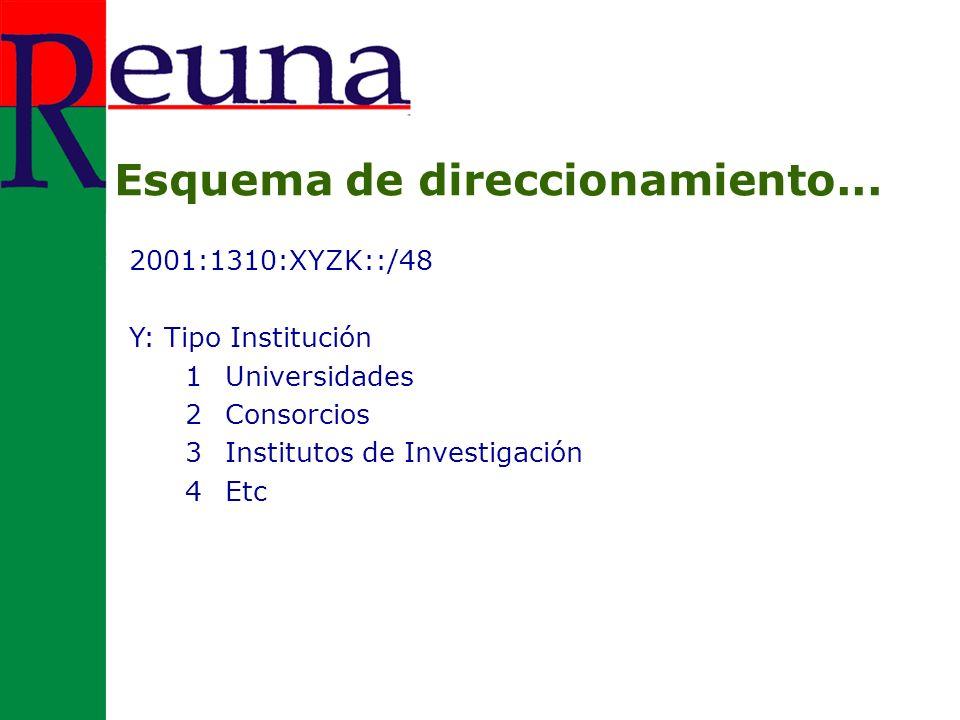 2001:1310:XYZK::/48 Z: Institución 1-E Se asignan en orden geográfico o por llegada dentro de la zona Ejemplo en Zona 7 (Región Metropolitana) 1 Universidad de Chile 2 Universidad Tecnológica Metropolitana 3 Universidad Metropolitana de Ciencias de la Educación Esquema de direccionamiento...