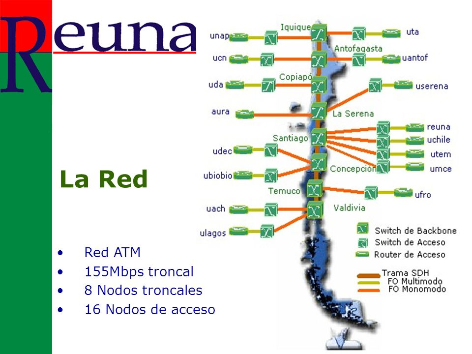 Nube Nacional, iBGP entre todos los routers de la red Acceso a Redes Académicas, Enlaces Punto a Punto entre Universidad y Router Troncal en Santiago (Estrella) Acceso a ISPs via transporte por la red troncal nacional Enlaces a pedido entre dos o más Universidades Servicios a nivel de red en REUNA