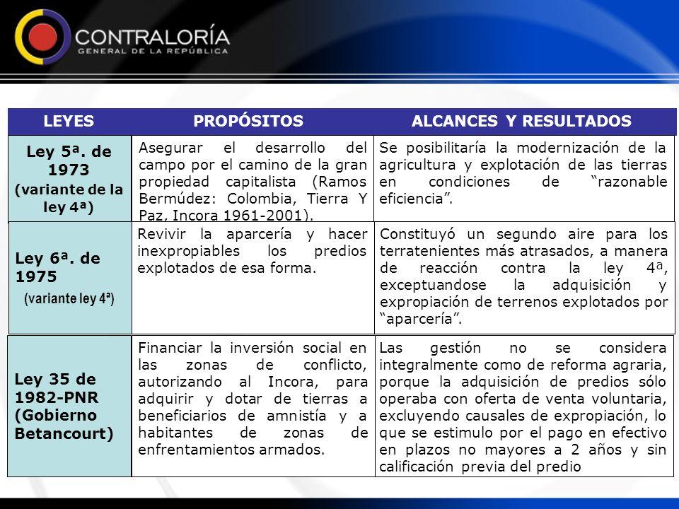 ALCANCES Y RESULTADOSPROPÓSITOSLEYES Eliminó la calificación de las tierras.