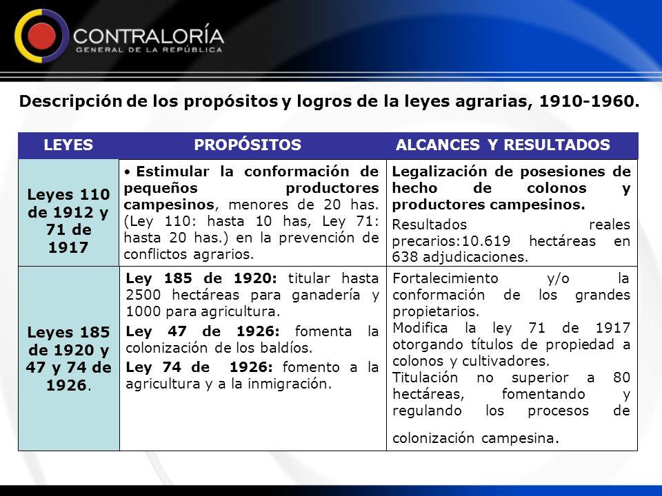 Descripción de los propósitos y logros de la leyes agrarias, 1910-1960.