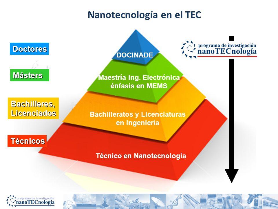 Resultados - Docencia Programa de Técnico en Nanotecnología (2011) Proyecto FEES de docencia UCR-ITCR-UNA-UNED (2011) –Desarrollo de cursos de laboratorio en nanotecnología y ciencia e ingeniería de los materiales Maestría Académica en Ingeniería Electrónica con Énfasis en Sistemas Microelectromecánicos (2011) –Industria biomédica, automovilística, sensores Maestría en Nanotecnología (propuesta en preparación) Nanotecnología y sus aplicaciones en el Programa de Doctorado en Ciencias Naturales para el Desarrollo (2011) –Detección y remoción de contaminantes químicos del agua –Propiedades antibacteriales de materiales nanotecnológicos Incorporación a Red Iberoamericana de Nanociencias –Planea doctorado virtual en nanotecnología