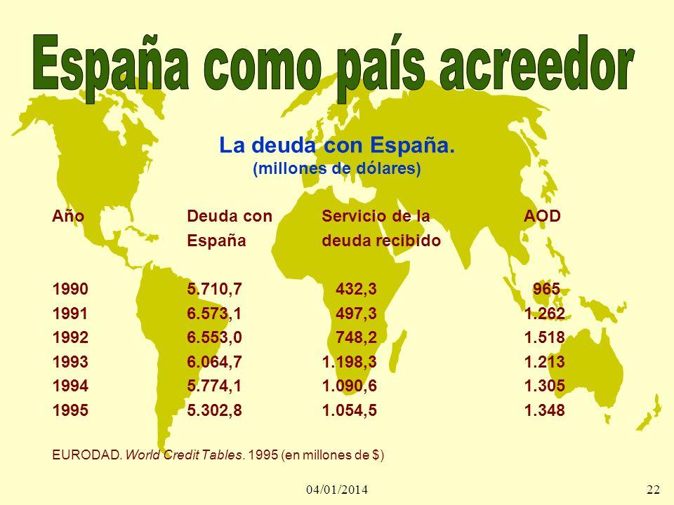 04/01/201423 Deuda por regiones (1997) (millones de pts.) América latina606.738 Asia175.375 Magreb401.706 Oriente medio 63.259 África subsahariana220.268 Europa del este134.114 Otros 6.778 Total1.608.240 CESCE * 934.777 ICO ** 673.454 *Compañía Española de Seguros de Crédito a la Exportación **Instituto de Crédito Oficial