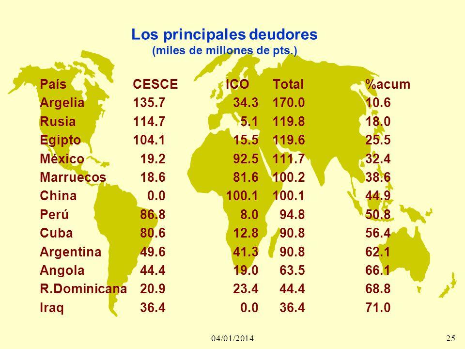 04/01/201426 La deuda de los 29 países calificables como PPAE (Países Pobres Altamente Endeudados), asciende a 271.707 millones de pesetas, y equivale al 16,9 % de lo adeudado a España.