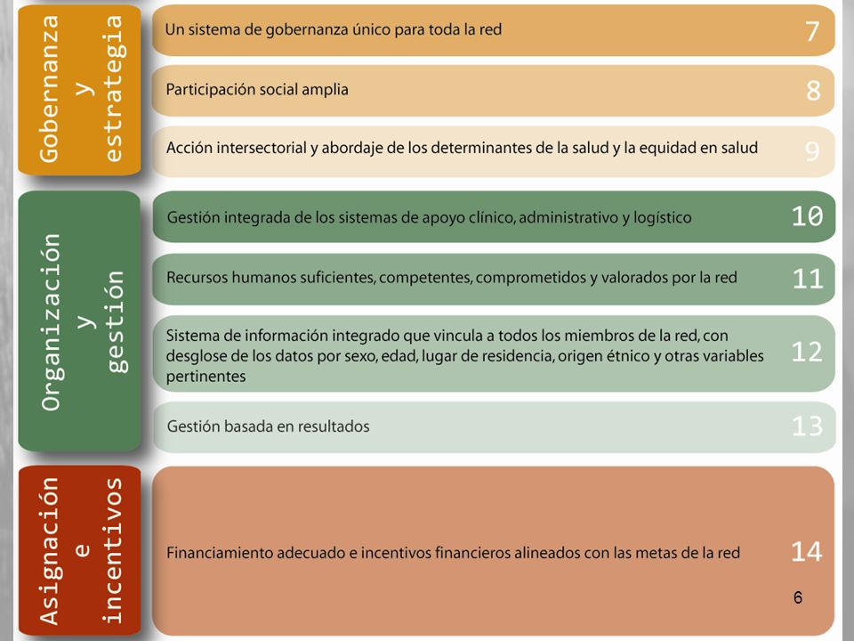 ABORDAJE LOGICO DE LA CONSTRUCCION DE SISTEMAS DE SALUD BASADOS EN APS SISTEMA DE SALUD BASADO EN LA APS (Valores y Principios de la APS) RISS (Modelo de Organización de los Servicios de Salud) RISS (Modelo de Organización de los Servicios de Salud) Organización y Gestión (Atributos 10 - 13) Modelo de Atención (Atributos 1 – 6) Modelo de Atención (Atributos 1 – 6) Fortalecimiento de los Servicios de Salud (Estrategias) Fortalecimiento del Primer Nivel de Atención Fortalecimiento de la Atención Especializada Gobernanza y Estrategia (Atributos 7 – 9) Asignación e Incentivos (Atributo 14) 7