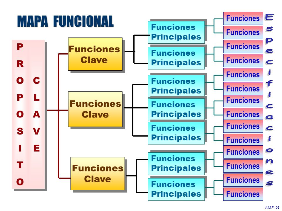 MAPA FUNCIONAL PROPOSITOPROPOSITO PROPOSITOPROPOSITO Funciones Clave Funciones Clave Funciones Clave Funciones Clave Funciones Clave Funciones Principales Funciones Principales Funciones Principales Funciones Principales Funciones Principales Funciones Principales Funciones Principales Funciones Principales Funciones Principales Funciones Principales Funciones Principales Funciones Principales Funciones Principales Funciones Principales Funciones CLAVECLAVE CLAVECLAVE A.M.F.-08