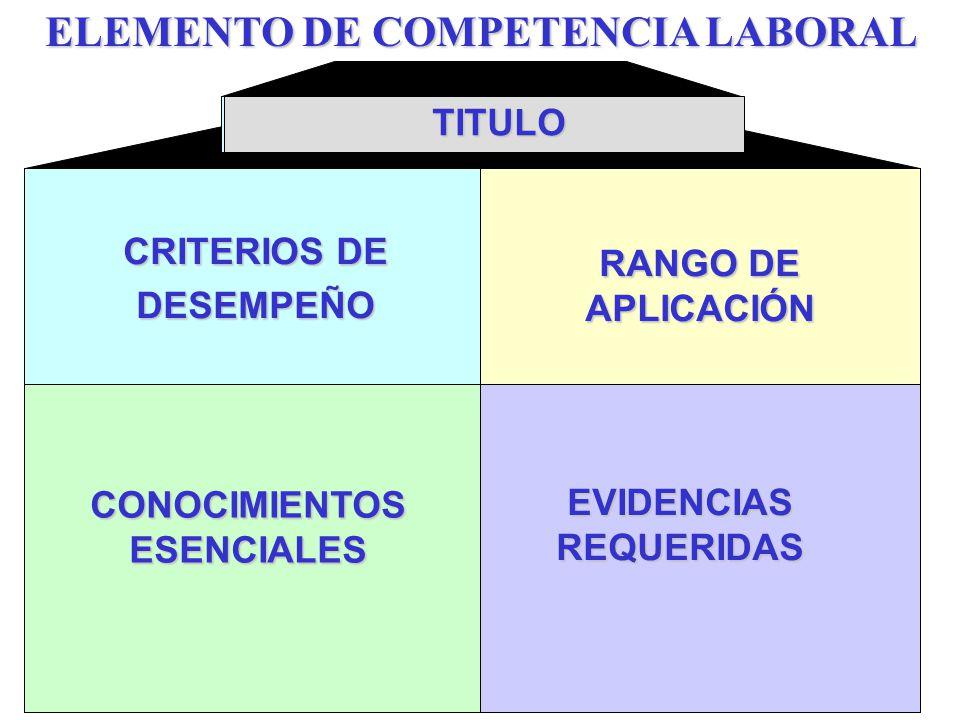 CRITERIOS DE DESEMPEÑO RANGO DE APLICACIÓN CONOCIMIENTOS ESENCIALES EVIDENCIAS REQUERIDAS TITULO ELEMENTO DE COMPETENCIA LABORAL