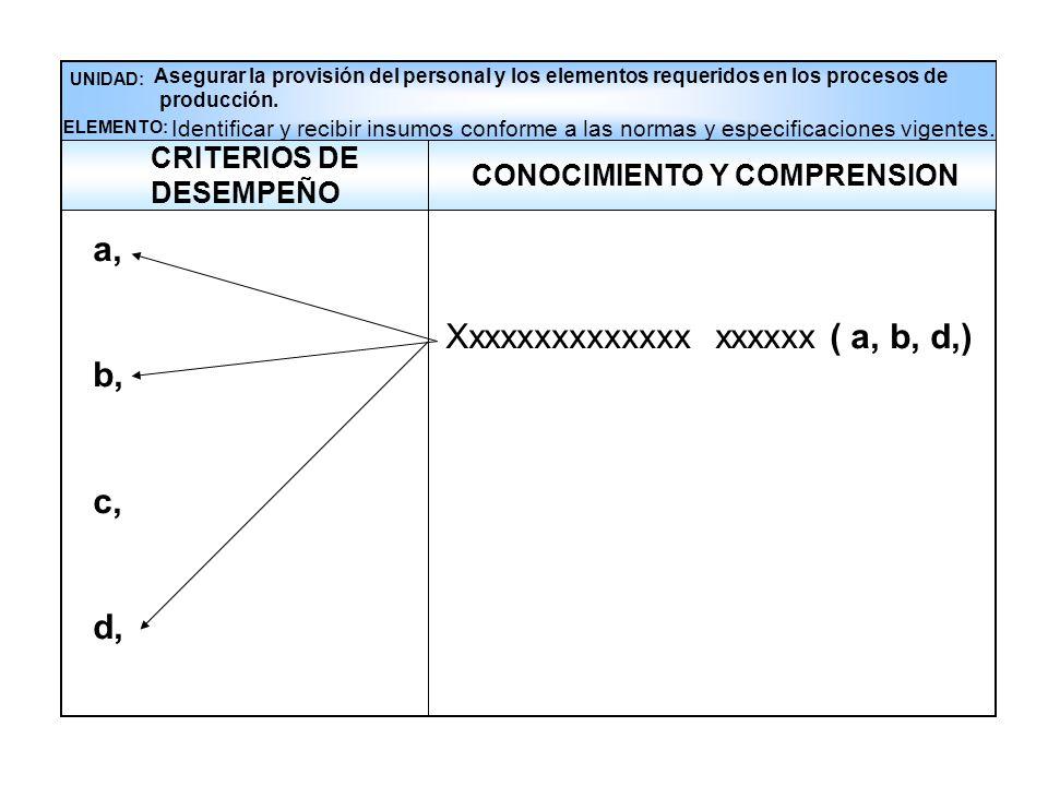 Xxxxxxxxxxxxxx xxxxxx ( a, b, d,) CONOCIMIENTO Y COMPRENSION UNIDAD: Asegurar la provisión del personal y los elementos requeridos en los procesos de producción.