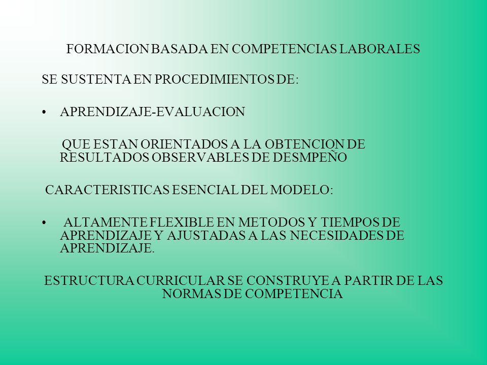 FORMACION BASADA EN COMPETENCIAS LABORALES SE SUSTENTA EN PROCEDIMIENTOS DE: APRENDIZAJE-EVALUACION QUE ESTAN ORIENTADOS A LA OBTENCION DE RESULTADOS OBSERVABLES DE DESMPEÑO CARACTERISTICAS ESENCIAL DEL MODELO: ALTAMENTE FLEXIBLE EN METODOS Y TIEMPOS DE APRENDIZAJE Y AJUSTADAS A LAS NECESIDADES DE APRENDIZAJE.
