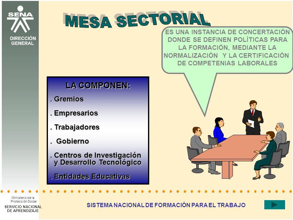 DIRECCIÓN DEL SISTEMA NACIONAL DE FORMACIÓN PARA EL TRABAJO DIRECCIÓN GENERAL Ministerio de la Protección Social SERVICIO NACIONAL DE APRENDIZAJE SISTEMA NACIONAL DE FORMACIÓN PARA EL TRABAJO ES UNA INSTANCIA DE CONCERTACIÓN DONDE SE DEFINEN POLÍTICAS PARA LA FORMACIÓN, MEDIANTE LA NORMALIZACIÓN Y LA CERTIFICACIÓN DE COMPETENIAS LABORALES LA COMPONEN:.
