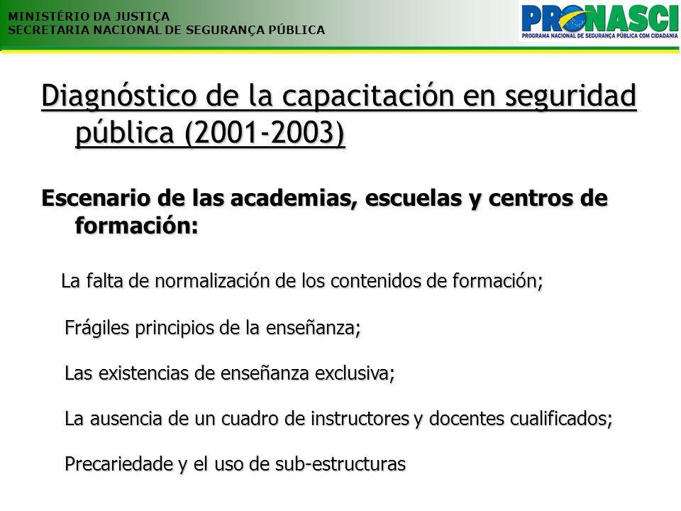 Propuestas de acción SENASP 1.Matriz de plan de estudios nacional 2.