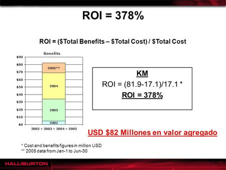 ROI = 378% KM ROI = (81.9-17.1)/17.1 * ROI = 378% ROI = ($Total Benefits – $Total Cost) / $Total Cost USD $82 Millones en valor agregado * Cost and benefits.