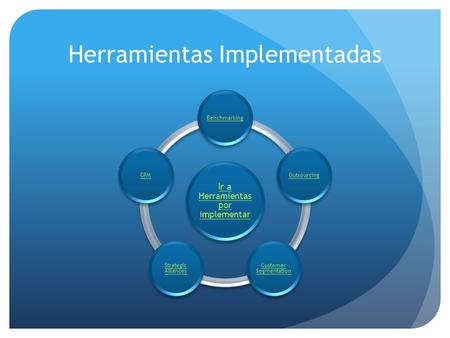 Herramientas Implementadas Ir a Herramientas por implementar BenchmarkingOutsourcing Customer Segmentation Strategic Alliances CRM.
