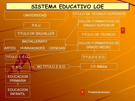 SISTEMA EDUCATIVO LOE * * TITULO DE TÉCNICO SUPERIOR UNIVERSIDAD