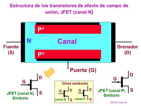 ATE-UO Trans 82 N- P+ Canal Fuente (S) Drenador (D) JFET (canal N)