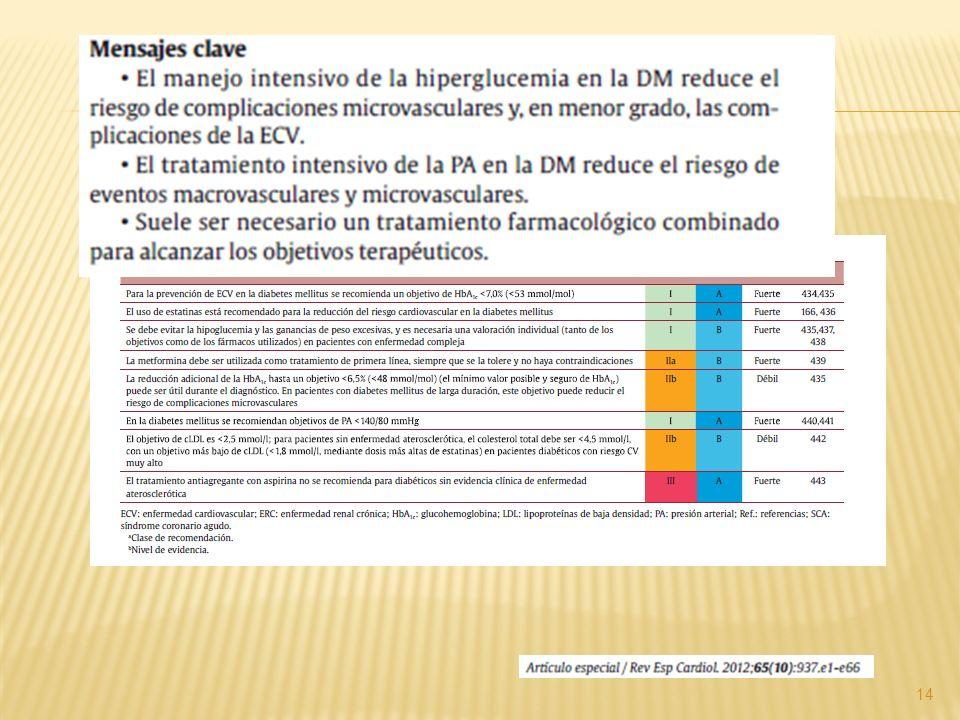 Recomendaciones Grado A: Aspirina en prevención secundaria.