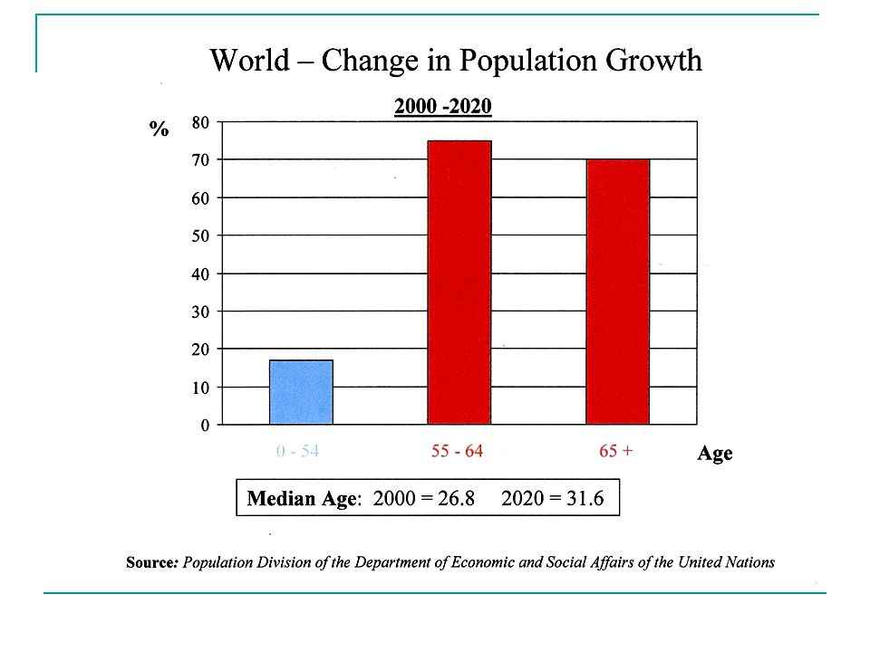 Labor Force Participation Rates of Workers 55+ Needed to Support 2% Annual Productivity Growth Source: Strategies to Retain Older Workers, Janemarie Mulvey and Steven Nyce, Pension Research Council Working Paper, The Wharton School, 2004