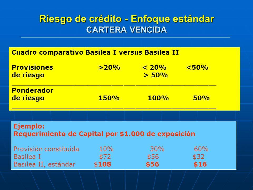 BASILEA II - RIESGO OPERACIONAL MÉTODO ESTÁNDAR Actividades se dividen en ocho líneas de Negocio Los ingresos brutos (margen bruto) Se multiplica por factor BETA Exigencia de capital, media de tres años, suma simple de los exigencias por línea en cada año LINEAS DE NEGOCIO BETA Finanzas Corporativas (β1) 18% Negociación y ventas (β2) 18% Banca minorista (β3) 12% Banca comercial (β4) 15% Pagos y liquidación (β5) 18% Servicios de agencia (β6) 15% Administración activos (β7) 12% Intermediación minorista (β8) 12 %