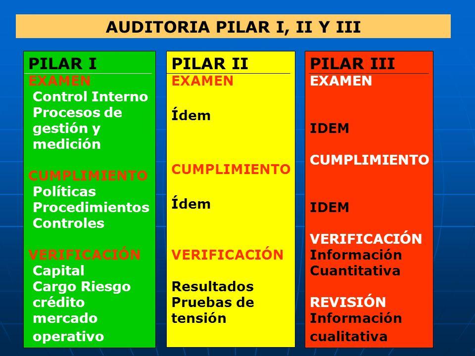AUDITORIA PILAR I CAPITAL Nivel 1-2-3 ADECUADO PROCESO POLITICAS CONTROLES PROCED..