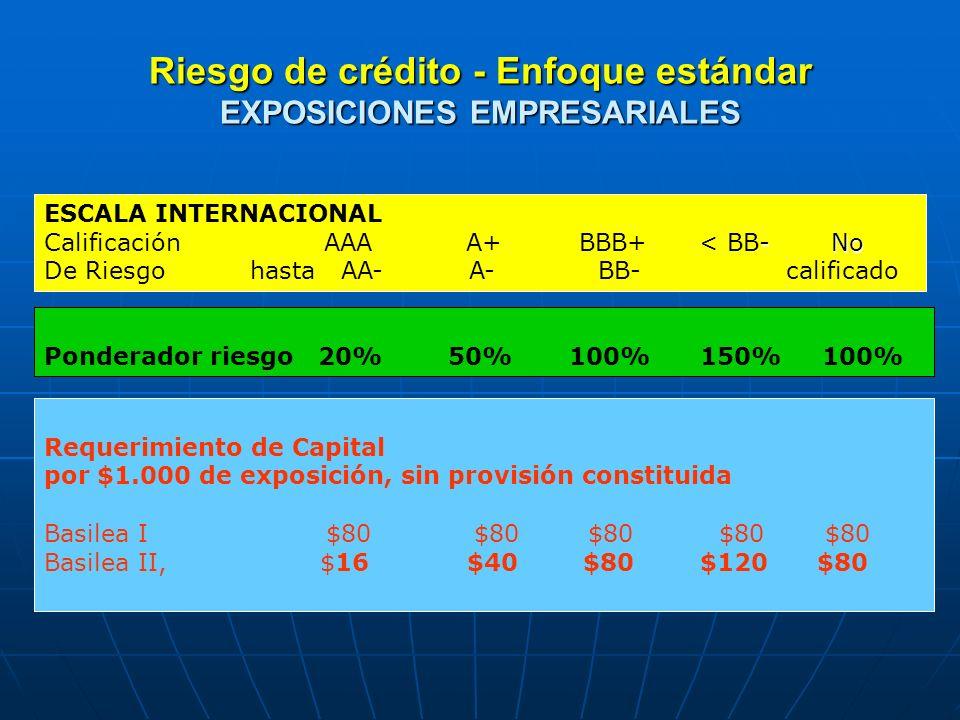 Riesgo de crédito - Enfoque estándar por exposición $1.000, Riesgo de crédito - Enfoque estándar Capital requerido por exposición $1.000, EXPOSICIÓN Basilea I Basilea II acuerdo Minorista $ 76 $57 Hipotecarios $ 39,80 $27,86 Exposición minorista, provisión supuesta 5% Exposición hipotecaria, provisión supuesta 0,5% Ponderador propuesto por Basilea II, 75% y 35%