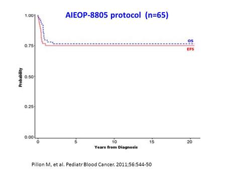 Pillon M, et al. Pediatr Blood Cancer. 2011;56:544-50 AIEOP-8805 protocol (n=65)