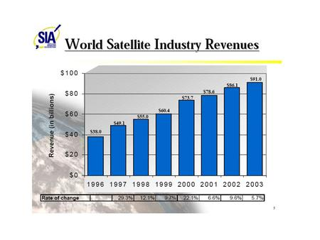 WORLD GROUND EQUIPMENT REVENUES n Proyecto SOHO (observación solar). n Constelación CLUSTER 2: Constelación de 4 satélites. n Radiotelescopio.