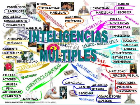 INTELIGENCIAS MULTIPLES.