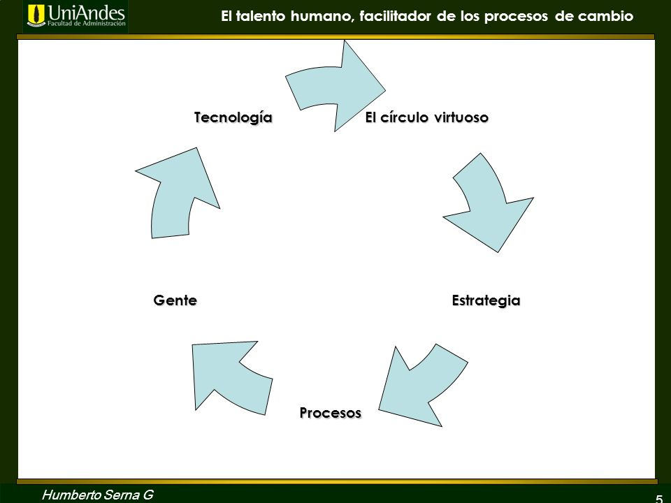 6 El talento humano, facilitador de los procesos de cambio Humberto Serna G EL GRAN RETO DEL MERCADEO TRANSACCIONAL AL MERCADEO RELACIONAL DEL MERCADEO TRANSACCIONAL EL GRAN RETO