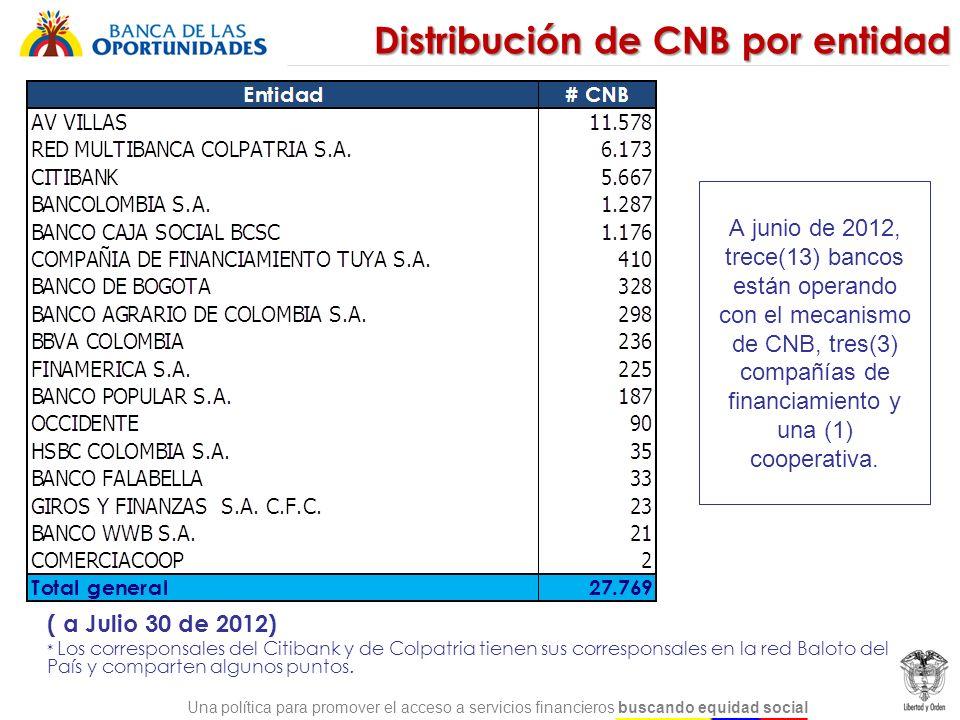Una política para promover el acceso a servicios financieros buscando equidad social Total de Corresponsales no Bancarios Actualmente el número de CNB sobrepasa significativamente el número de sucursales, para la mayoría de establecimientos de crédito Los CNB son el tipo de PC que presenta las mayores tasas de crecimiento (72%)
