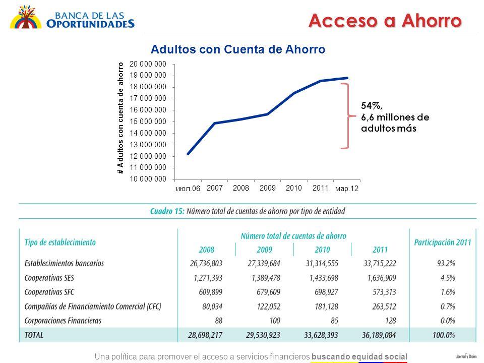 Una política para promover el acceso a servicios financieros buscando equidad social Julio de 2006: 47% Marzo 2012: 65,2% Bancarización Bancarización de la población Mayor de 18 años en Colombia